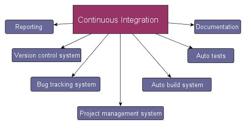 Из чего состоит Continuous Integration