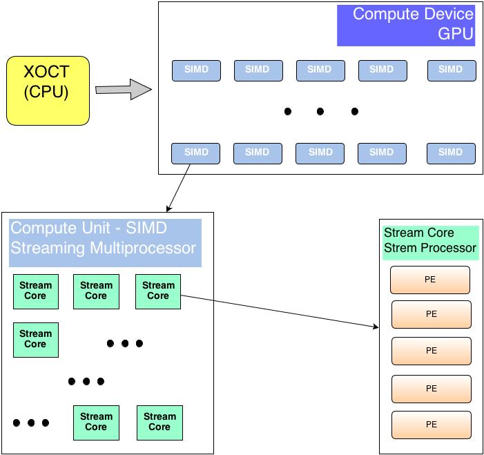 Архитектура GPU