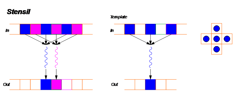 Stencil - GPU parallel pattern