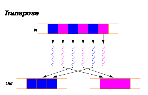 Transpose - GPU parallel pattern