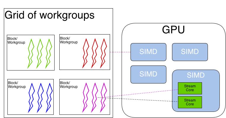 Выполнение программы на GPU