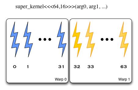 ядро запускается с блоками размерностью 64x16, потоки разбиваются по варпам в порядке X, Y, Z - т.е. первые 64 элемента разбиваются на два варпа, потом вторые и т.д.