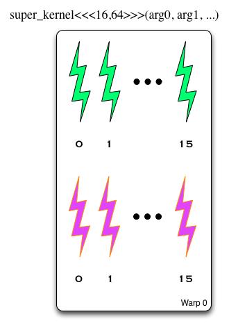 Ядро запускается с блоками размерностью 16x64. В первый варп добавляются первые и вторые 16 элементов, во второй варп - третьи и четвертые и т.д.