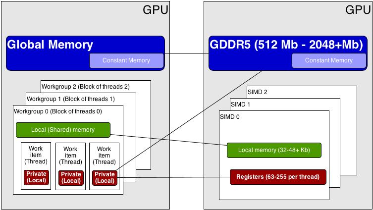 Модель памяти GPU